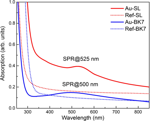 Size determination of gold nanoparticles in silicate glasses
