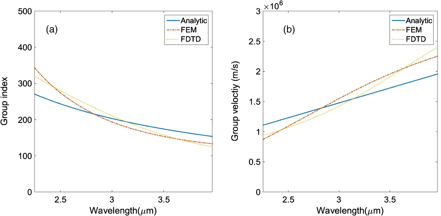 Analog of midinfrared electromagnetically induced transparency and the blue line represents the analytic values while the orange dash dot line and yellow dot line represent the fem method and fdtd method respectively ccuart Gallery