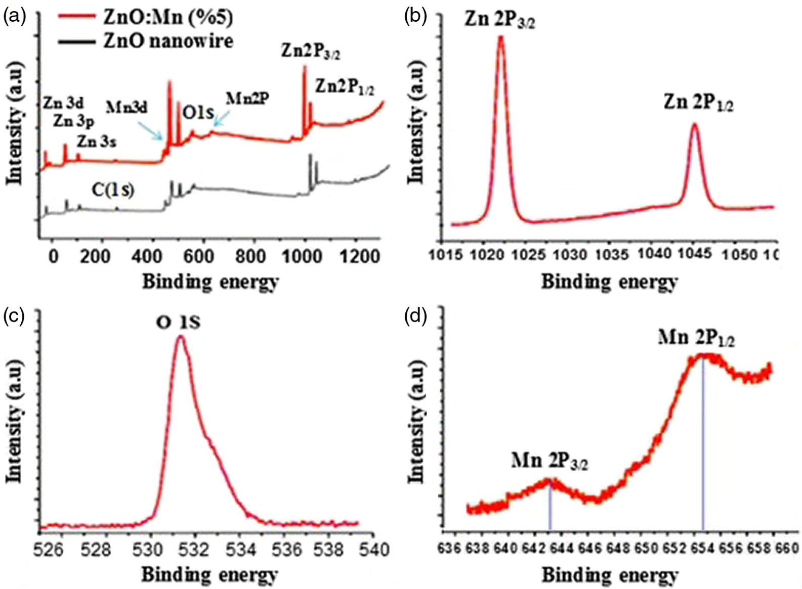 Quantum dots growing of Mn/ZnO nanowires and optimizing the