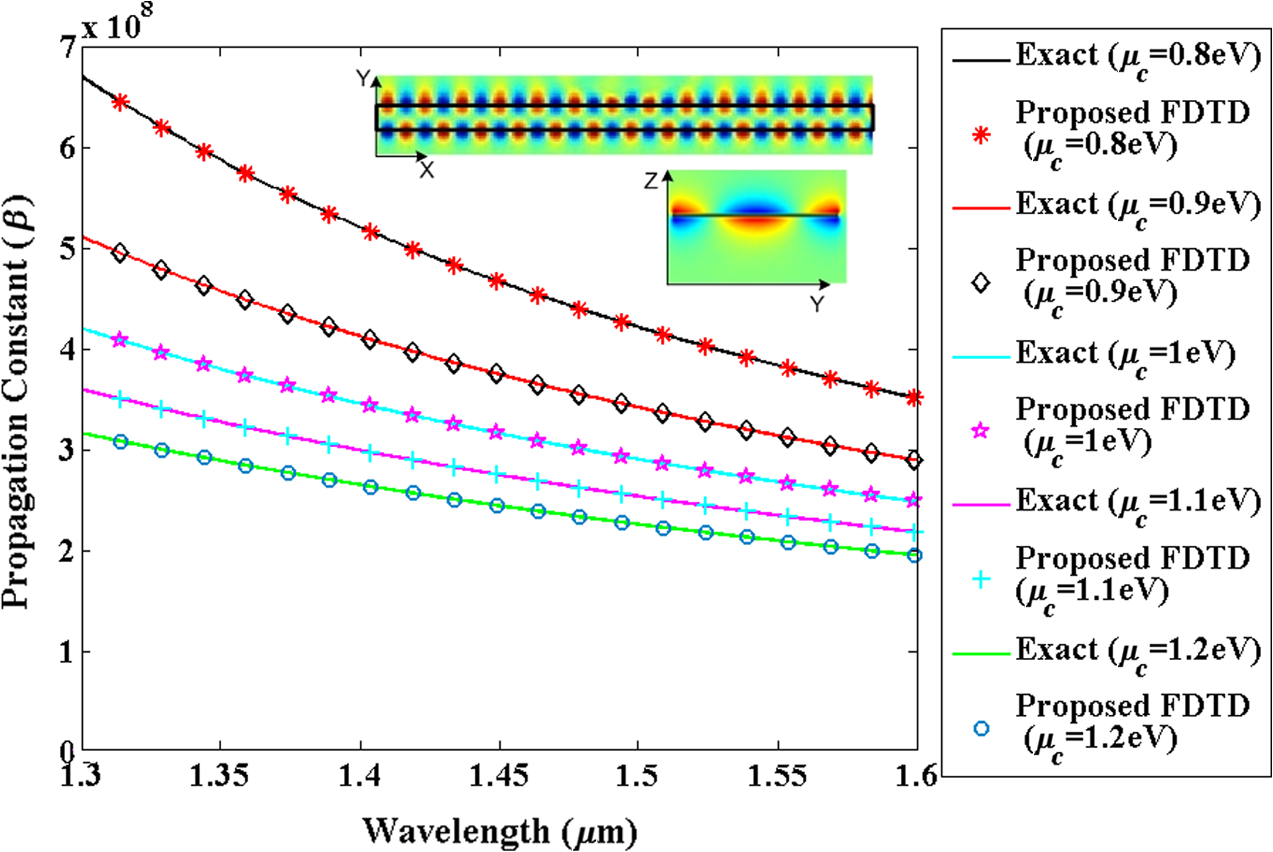 Finite-difference time-domain modeling of monolayer graphene devices