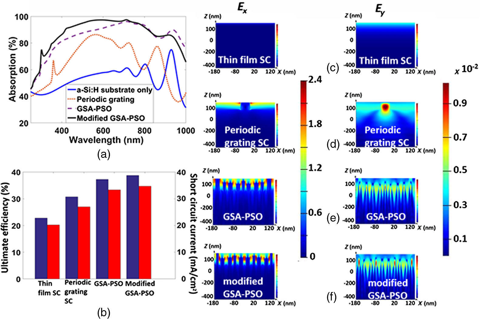 Optimization Of Highly Efficient Random Grating Thin Film Solar Cell Different Types Shortcircuits Sc As Outlined In Figure 41 Z Plane At 600nm 600 Nm C Tf D Periodic E Optimized Design Using The Gsa Pso And F Proposed By Mgsa
