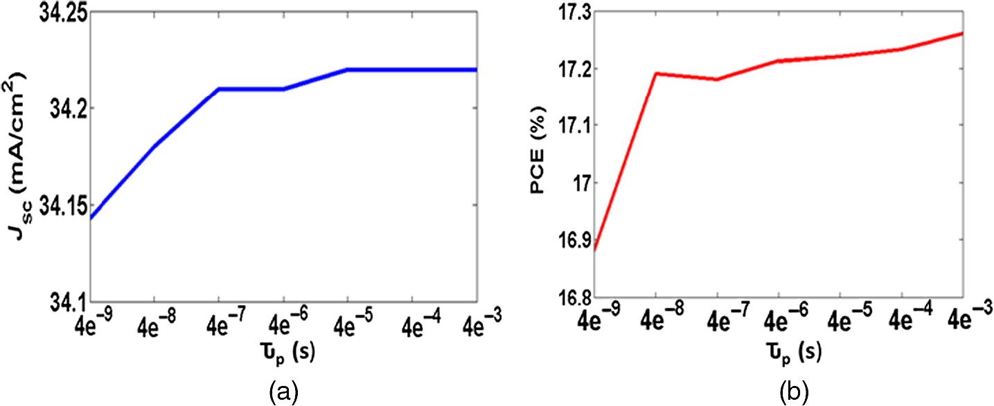 Conical Structures For Highly Efficient Solar Cell Applications Different Types Of Shortcircuits Sc As Outlined In Figure 41 Fig 15