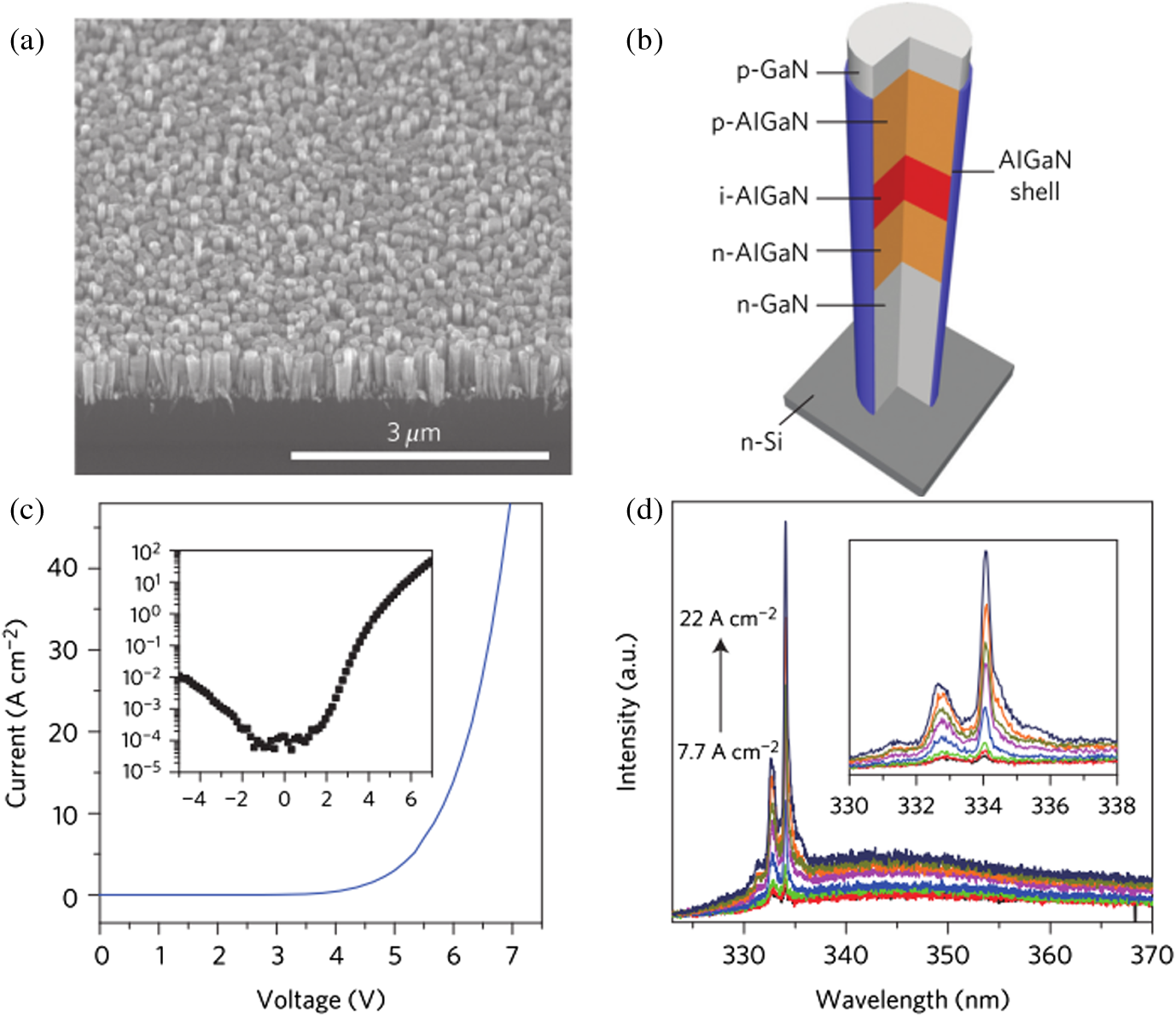 Review Of Nanophotonics Approaches Using Nanostructures And Home Gt Integrated Circuits 7805 Fig 7