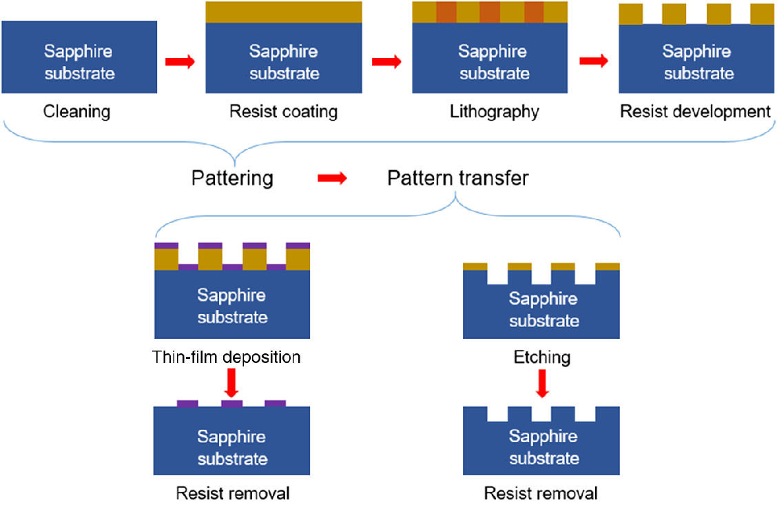 Review Of Nanophotonics Approaches Using Nanostructures And Light Laser Led Gt Circuits Traffic Lights For Games With Typical Patterning Pattern Transfer Process To Fabricate A Pss