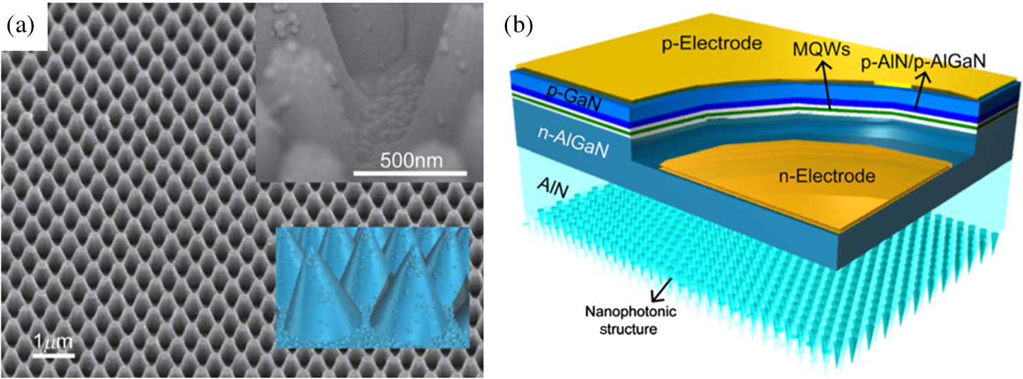 Review Of Nanophotonics Approaches Using Nanostructures And Light Laser Led Gt Circuits Traffic Lights For Games With B Schematic Uv Grown On An Aln Substrate Nanophotonic Extraction Structures Reproduced Permission From Ref
