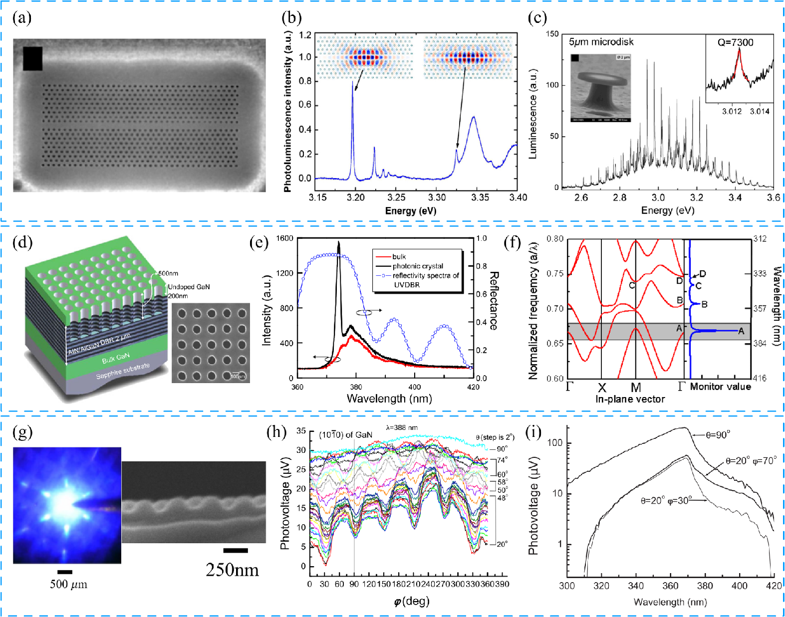 Review Of Nanophotonics Approaches Using Nanostructures And Light Laser Led Gt Circuits Traffic Lights For Games With I Photovoltage Versus Wavelength At Different Values Reproduced Permission From Ref