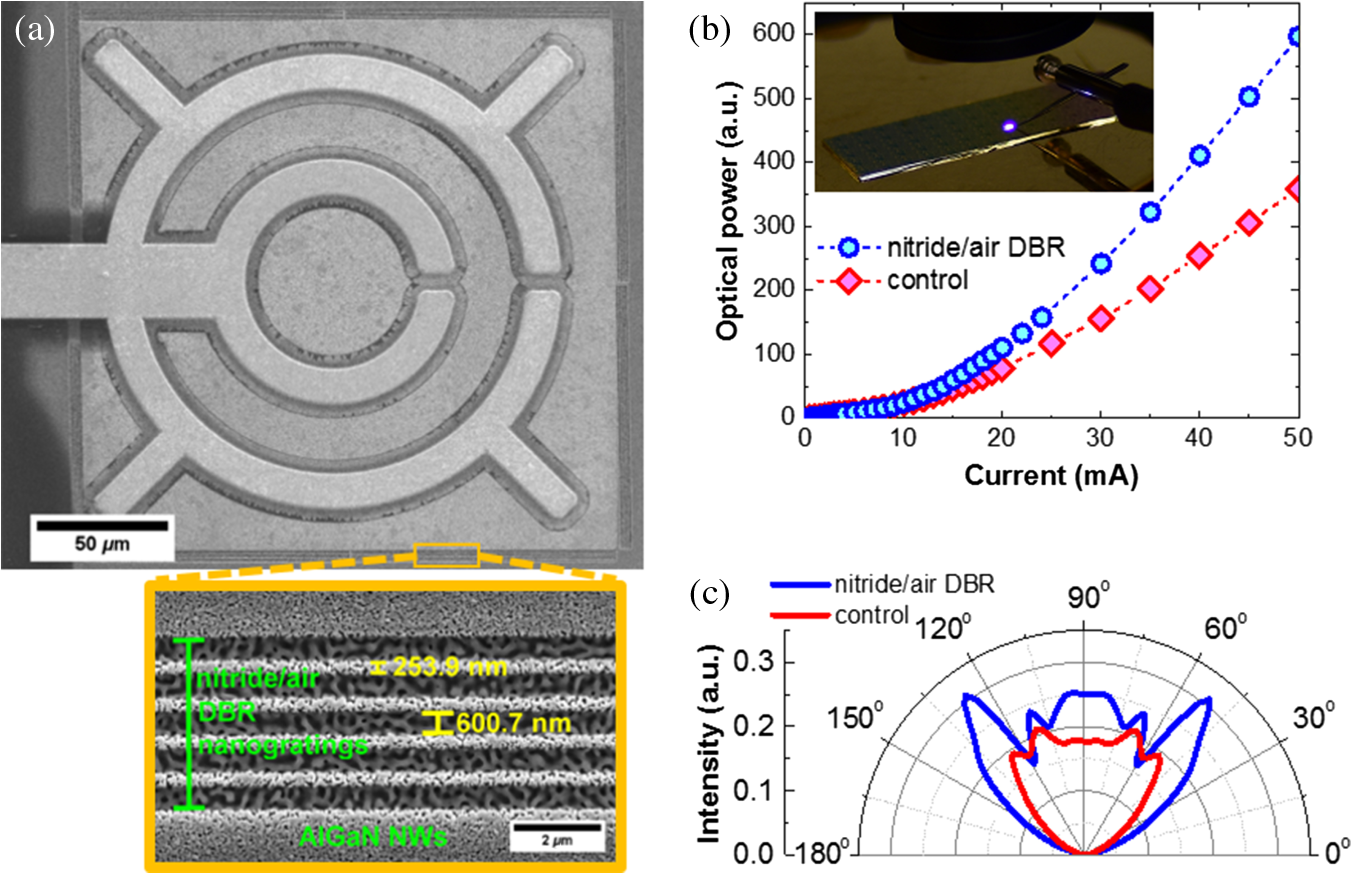 Review Of Nanophotonics Approaches Using Nanostructures And L I Electrical Plan Without Dbr Ngs The Inset Device With Under Current Injection C Comparison Calculated Polar Pattern For Both Devices