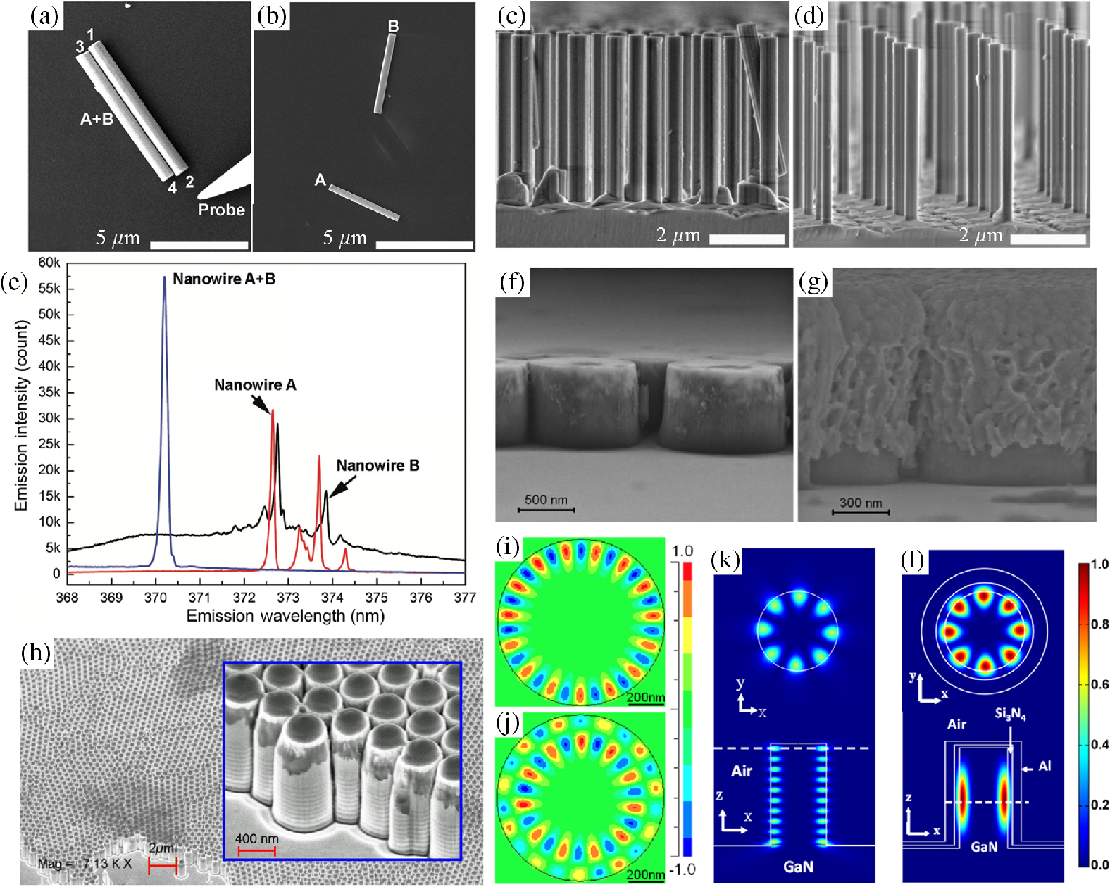 Review Of Nanophotonics Approaches Using Nanostructures And Field Is In Line With The Nanorods Circuit Wired Parallel Jnp 12 4 043508 F031