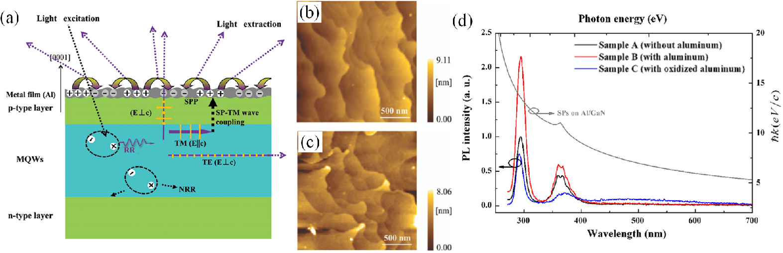 Review of nanophotonics approaches using nanostructures and