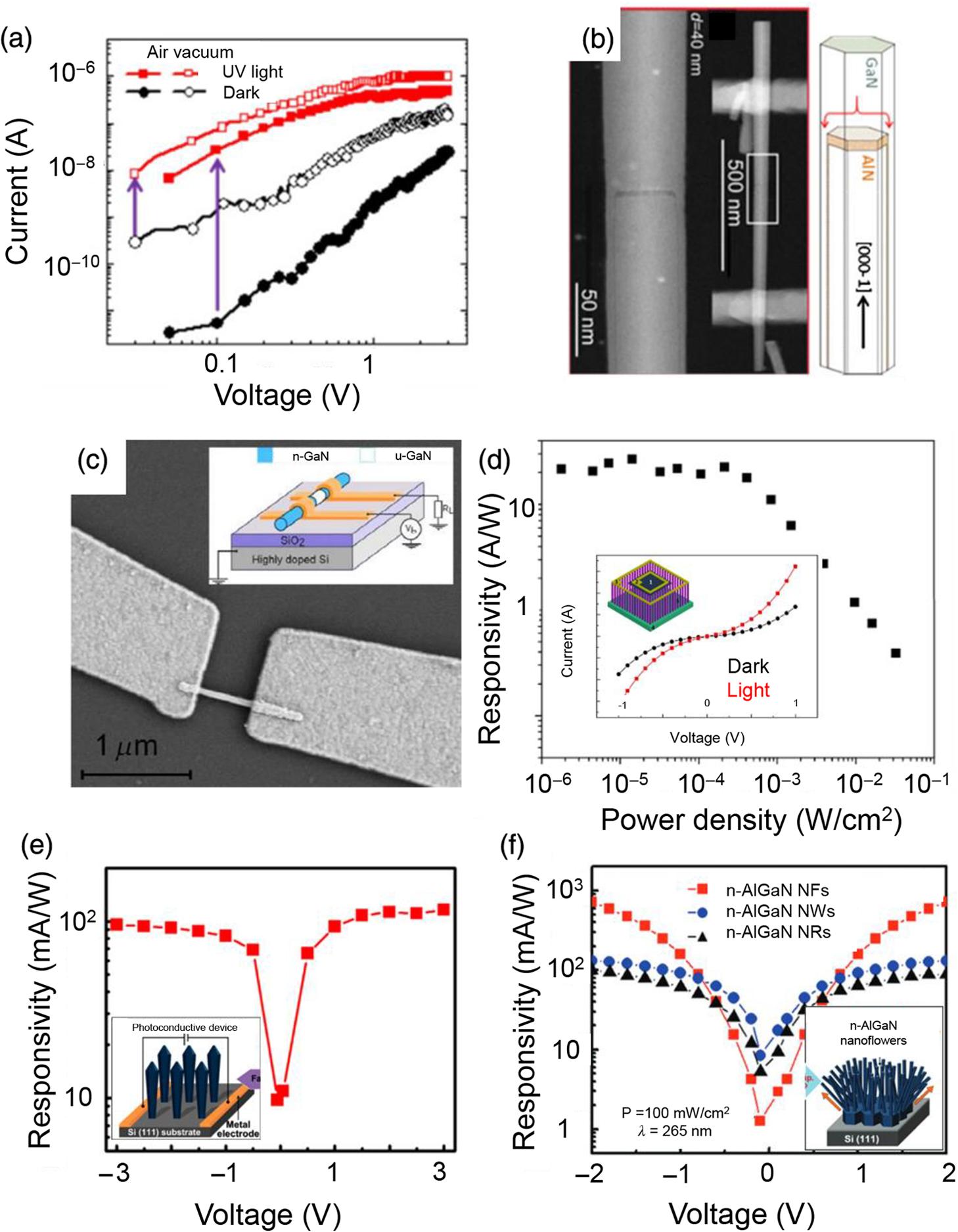 Unleashing The Potential Of Molecular Beam Epitaxy Grown Algan Based 3 Phase Wire Diagram Italian Jnp 12 4 043511 F019
