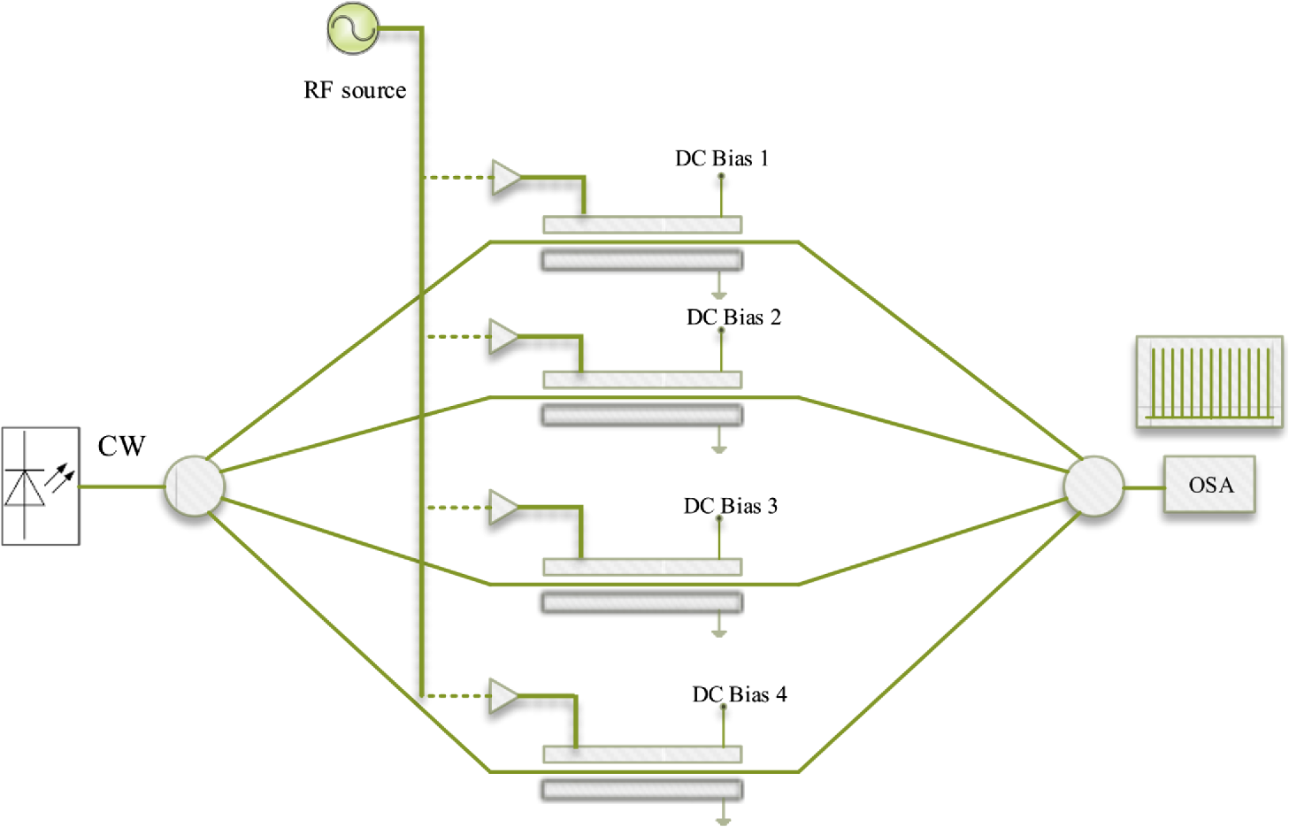 Design Of An Optical Comb Generator Based On Harmony Search Algorithm Let S Look At The Schematic Rf Input Directly Connected Over Fig 1