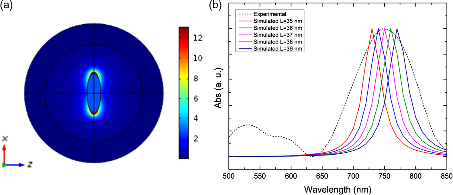 Surface-enhanced Raman scattering of hydroquinone assisted