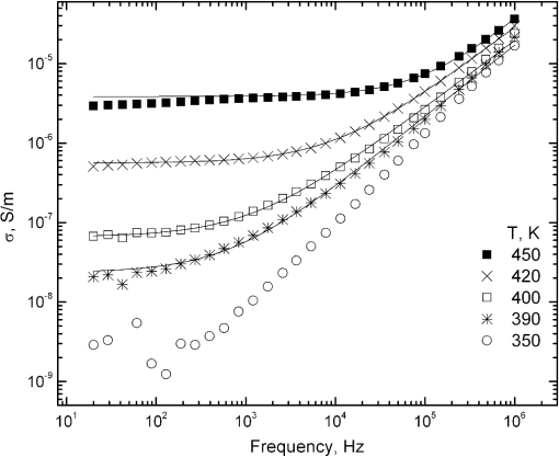 Broadband dielectric/electric properties of epoxy thin films