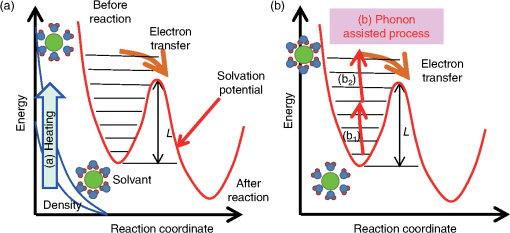 Phonon-assisted near-field activation of electron transfer