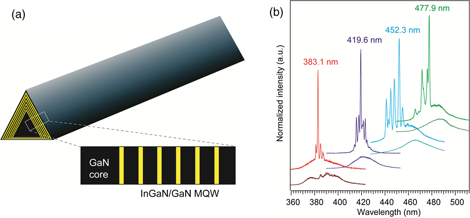 Review Of Recent Progress Iii Nitride Nanowire Lasers Structure A Laser Diode 26 Mqw Nw Structures With Increasing In Composition Pumped At 250 And 700kw Cm2 700 Kw Cm 2 Respectively Spectra Are Offset For Clarity