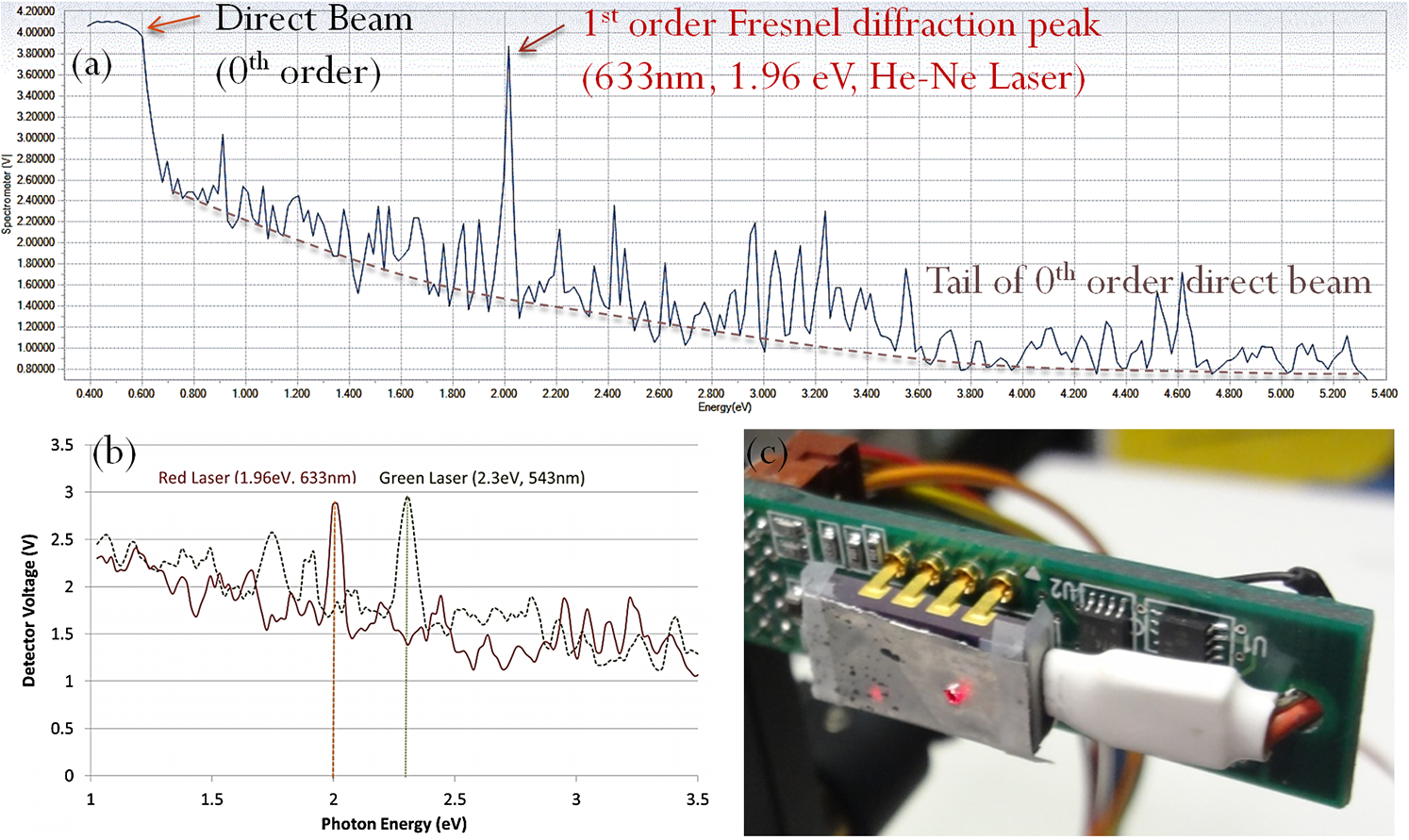 Miniaturization Of Optical Spectroscopes Into Fresnel Microspectrometers Categorybandreject Filter Circuits Wikimedia Commons Fig 11