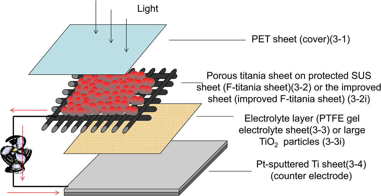 PTFde xenon nasıl kurulur