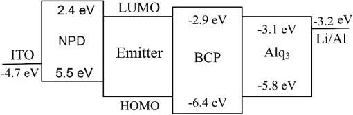 Blue to red electroluminescence emission from organic light