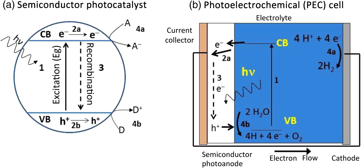 The Role Of Photonics In Energy 10 Watt Led Driver Circuit 1024 776 Fig 7 Schematic Representation