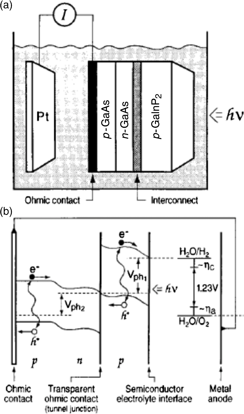 The Role Of Photonics In Energy Telephone Hybrid Circuit Diagram Eav Tech Jk Audio A Schematic Monolithic Pec Pv Device B Idealized Level For Photoelectrolysis