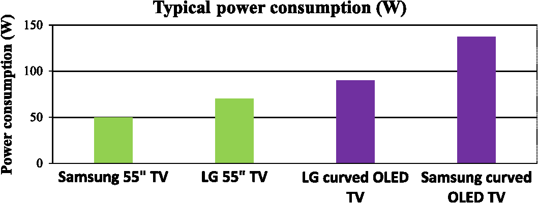 Typical power consumption of liquid crystal display versus OLED TVs. 87362d4d0b