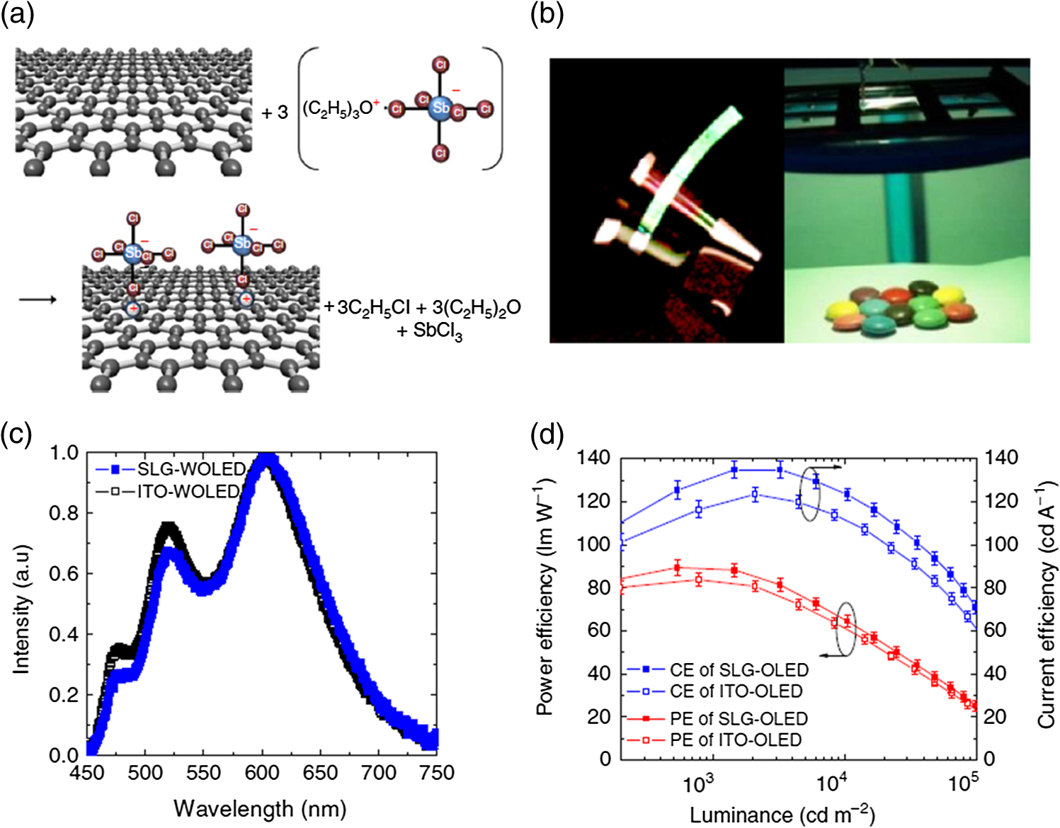 Flexible Organic Light Emitting Diodes For Solid State Lighting Diode Circuit Of The Temperature Control And D Power Efficiencies Current White Phosphorescent Oleds With Enhanced Out Coupling Using Graphene Ito Anode
