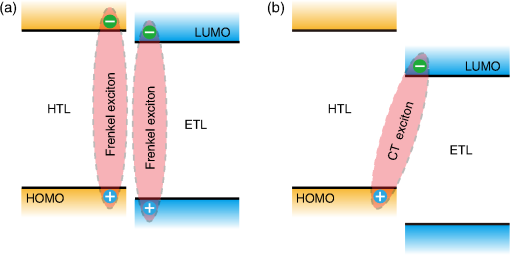 Ultralow-voltage Auger-electron-stimulated organic light