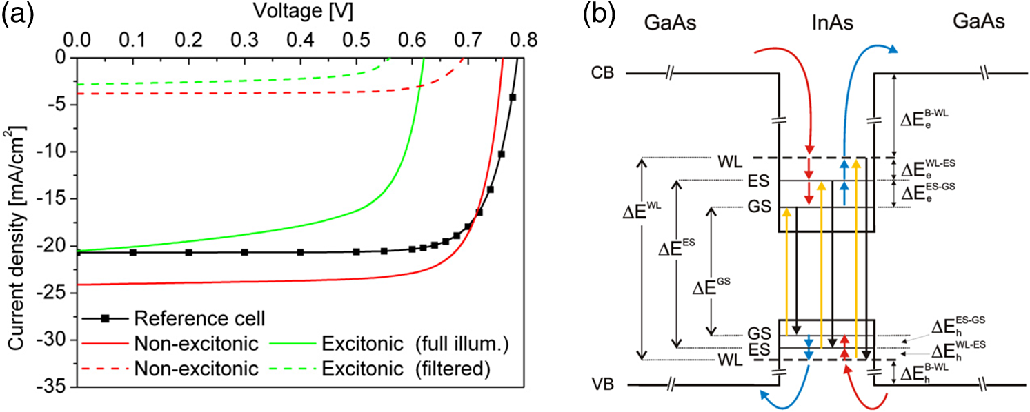 Recent Progress On Quantum Dot Solar Cells A Review Mf 1130 Wiring Diagram The Additive Feature Of Qd Contribution Can Be Inferred By Observing Reference Cell And Qdscs Currents At Short Circuit Reprinted With Permission