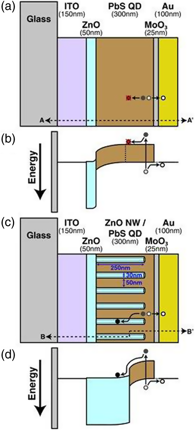 Recent Progress On Quantum Dot Solar Cells A Review Qing Wire Diagram And C Schematic D Energy Band Cross Section Along B Of Bulk Heterojunction Qdhsc Reprinted With Permission From Ref