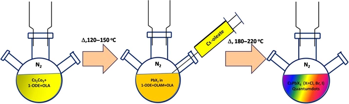 Cesium lead halide (CsPbX3, X=Cl, Br, I) perovskite quantum dots