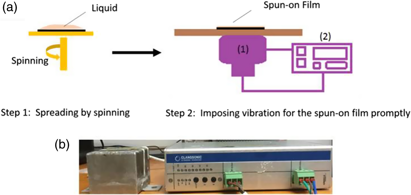 Fabrication Of Highly Reproducible Polymer Solar Cells Using Ultrasonic Generator Schematic Fig 1