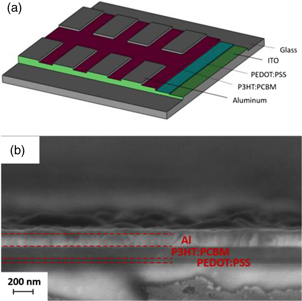 Fabrication Of Highly Reproducible Polymer Solar Cells Using Shortcircuit Testing At Hundreds Kilovolts Ni Pxi Fig 2
