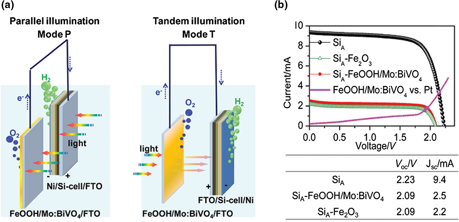 Review of recent progress in unassisted photoelectrochemical