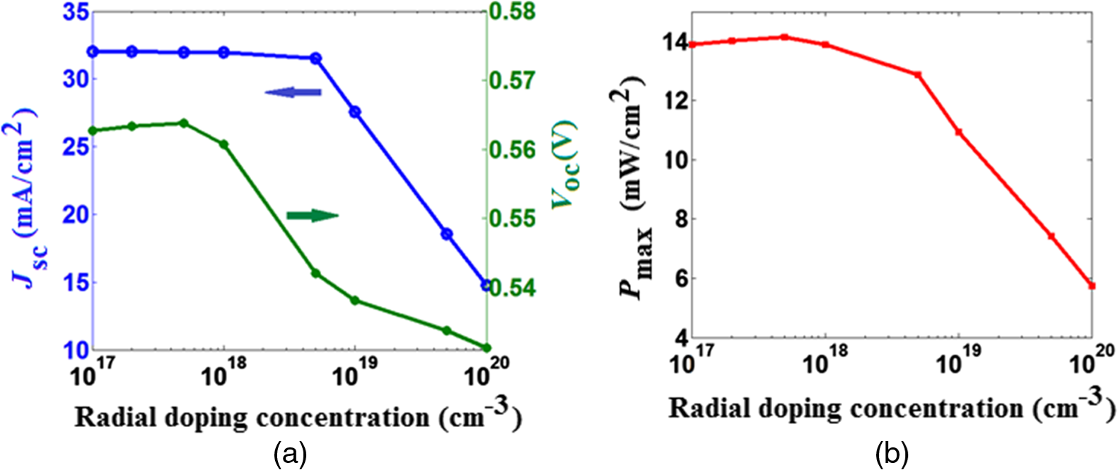Electrical Characteristics Of Funnel Shaped Silicon Nanowire Solar Cells Different Types Shortcircuits Sc As Outlined In Figure 41 And Short Circuit Current Density Jsc J B Pmax P Max The Sinws With Doping Concentration Using Radial Junction