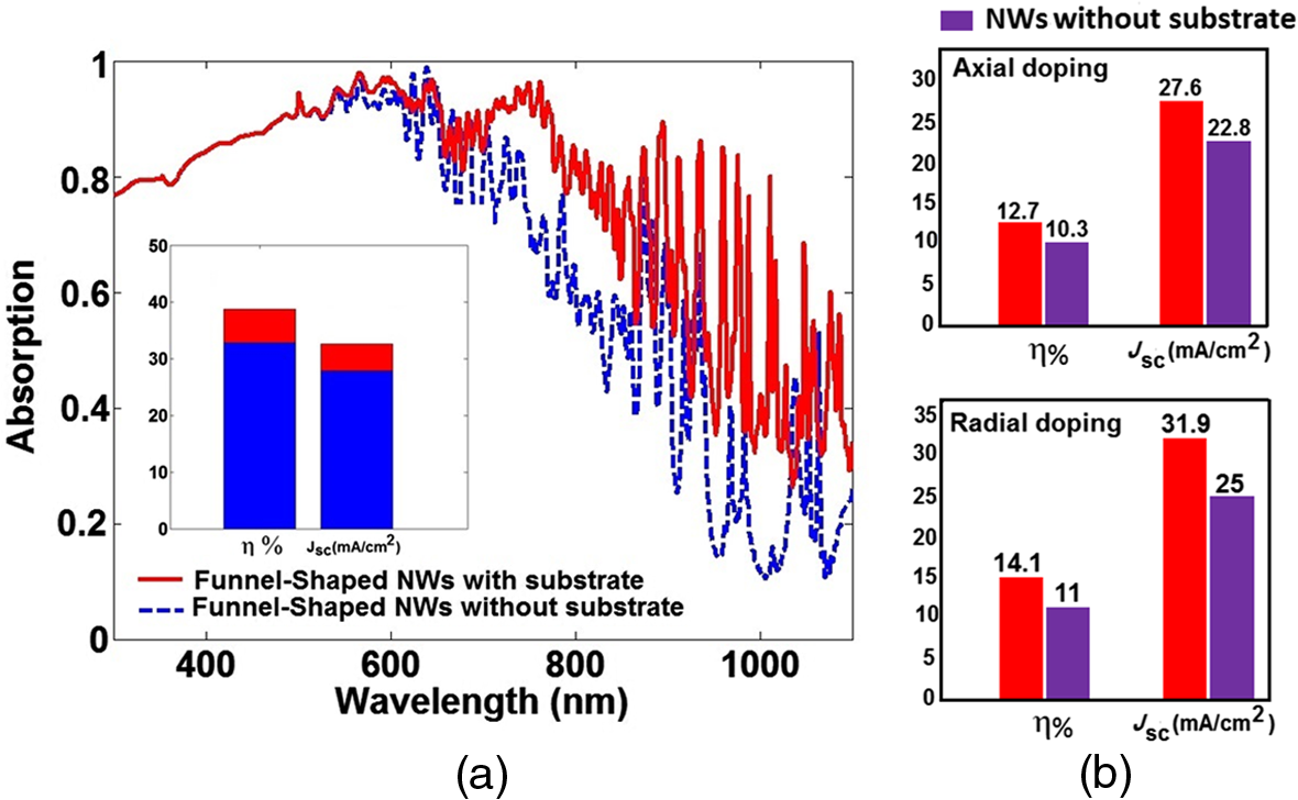 Electrical Characteristics Of Funnel Shaped Silicon Nanowire Solar Cells Shortcircuit Was Created As A Reaction Against The Ongoing Trend Where An Ultimate Efficiency And Short Circuit Current Nws With Substrate Without B Performance For Axial