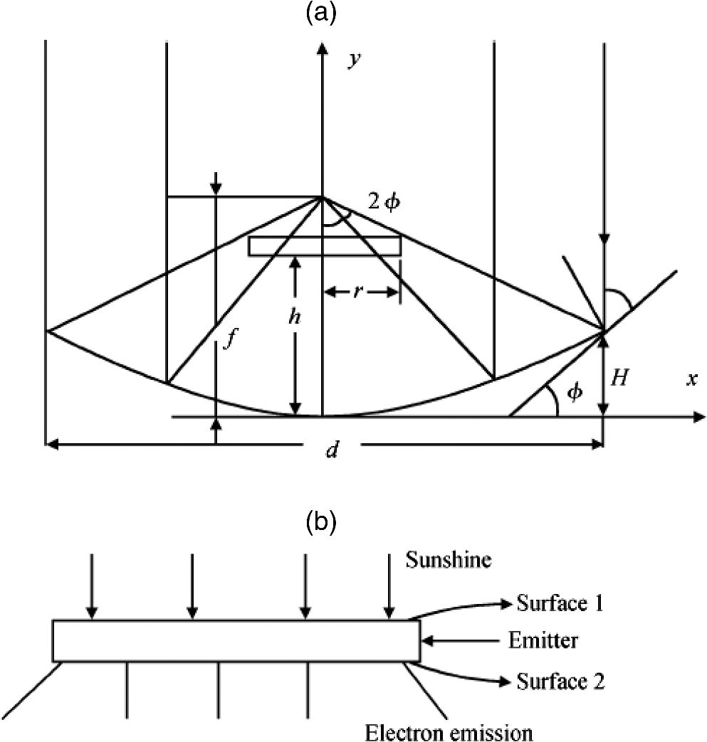 Theoretical Studies Of Thermionic Conversion Solar Energy With Power Amp 10000w Circuit Diagram Electronic Design Fig 4