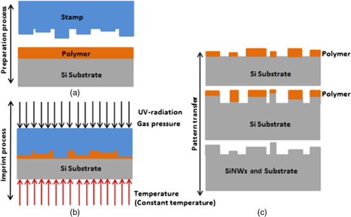 Optimal design of vertical silicon nanowires solar cell