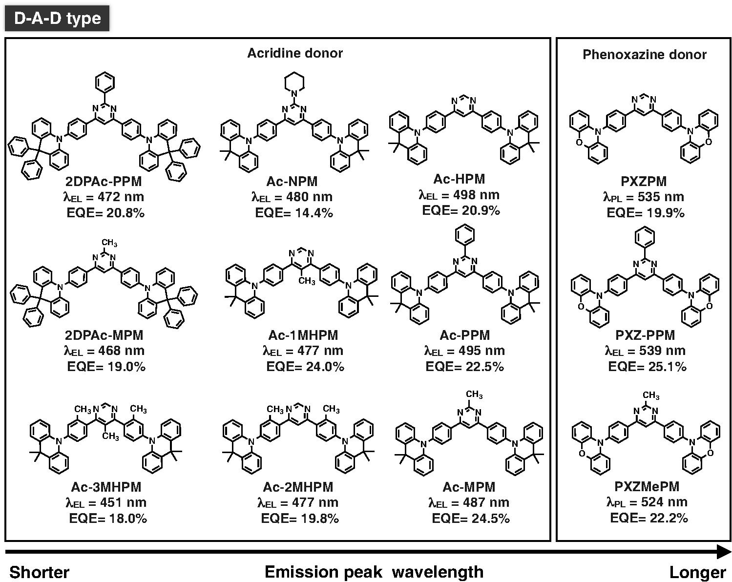 Recent progress of pyrimidine derivatives for high