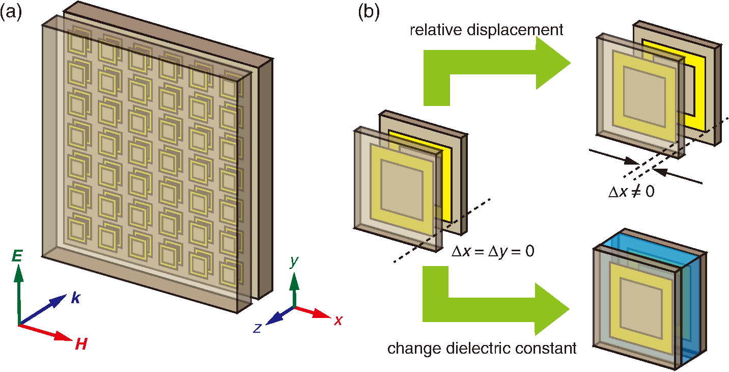 Index Tunable Terahertz Metamaterials Based On Double Layered Closed Measurement By Change In Dielectric Constant Using Resonance Circuit Tunability Is Achieved Shifting The Relative Position Or Changing Of A Spacer Layer Inserted Between Two Crr Arrays