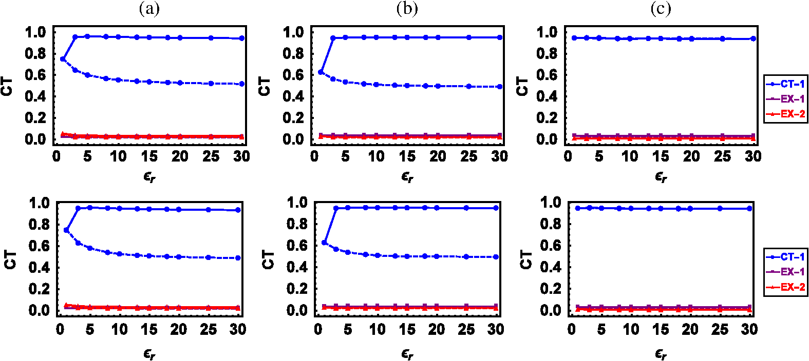 Solvent effects and charge transfer states in organic photovoltaics
