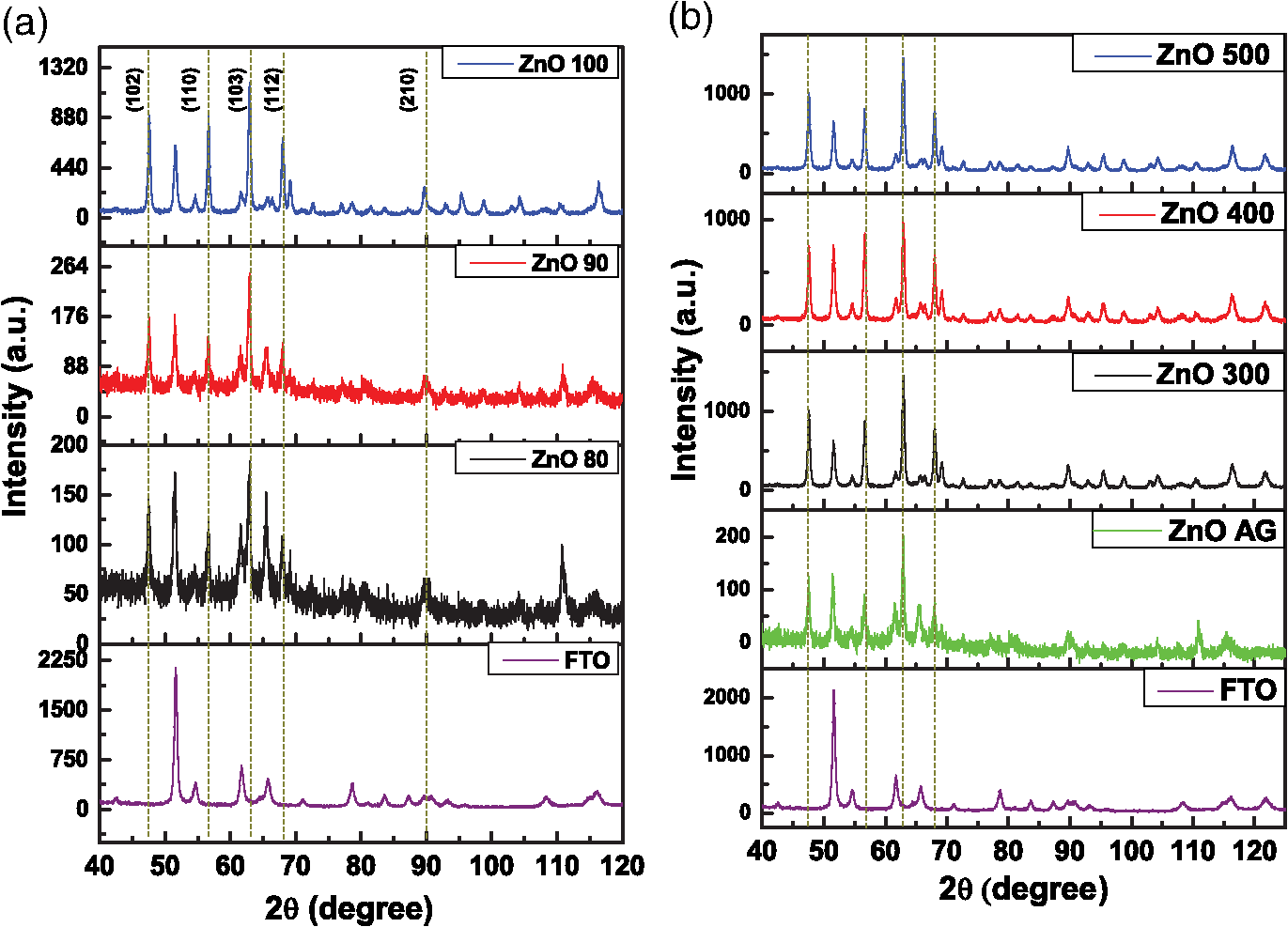 Optimization Of Cds Cdse Quantum Dots Solar Cells Based On Field Is In Line With The Nanorods Circuit Wired Parallel B X Ray Diffraction Patterns Zno Synthesized At 90c Without As Grownag And Thermal Treatment 300c 400c 500c