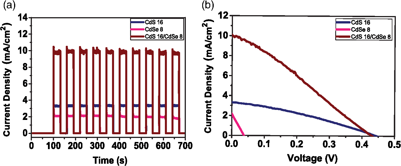 Optimization Of Cds Cdse Quantum Dots Solar Cells Based On Cell 1v Curves And Equivalent Circuit Courtesy Agilent A Photocurrent Densities Upon Off Light Cycles B Jv J V Qdsscs Or Cosensitized Zno Photoanodes
