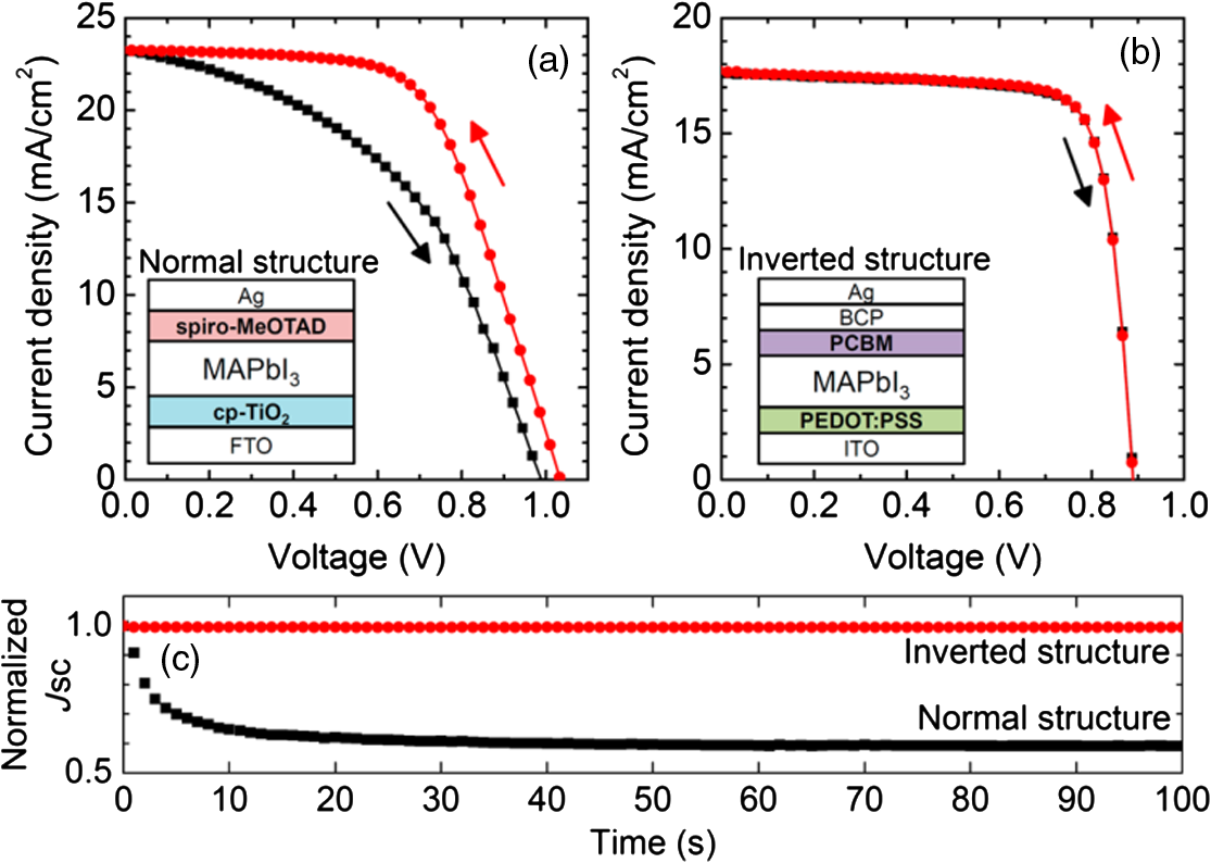 Factors affecting the stability of perovskite solar cells: a