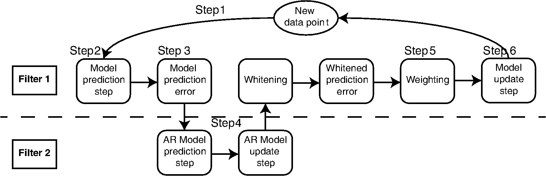 Correction Of Motion Artifacts And Serial Correlations For Real Time Process Flow Diagram Filter Symbol 1 Estimates The Model Passes Prediction Error To 2 Which An Ar Coefficients Back
