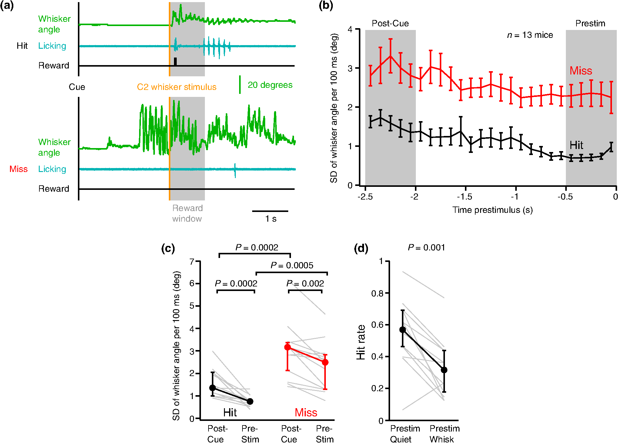Voltage Sensitive Dye Imaging Of Mouse Neocortex During A Whisker Figure 3 38 Comparison In Parallel Circuit The Hit Rate Was Significantly Higher For Prestim Quiet Compared To Whisking Trials Wilcoxon Signed Rank Test