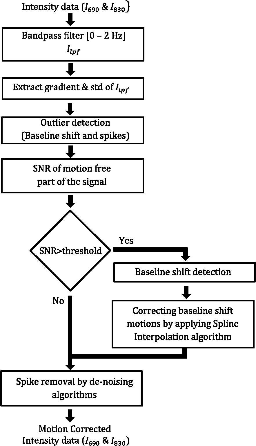 Motion artifact detection and correction in functional near-infrared
