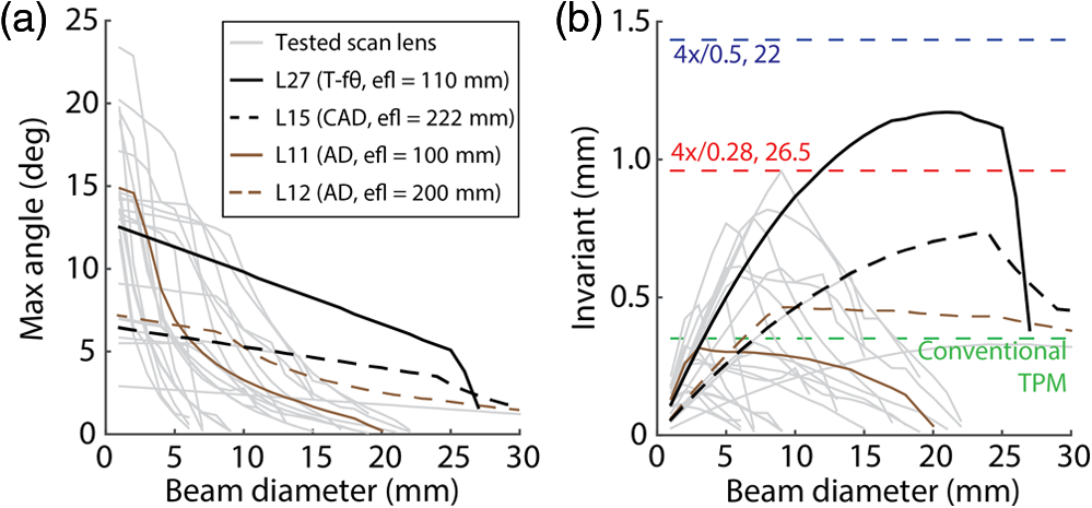 these results show at which beam diameter a relay lens has the best  performance  candidate relay lenses for lf-tpm should have optical  invariant that is