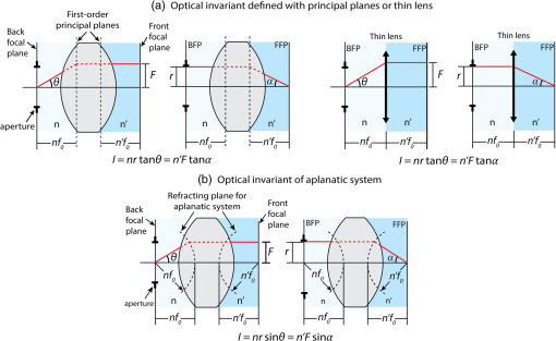 Designing a large field-of-view two-photon microscope using optical