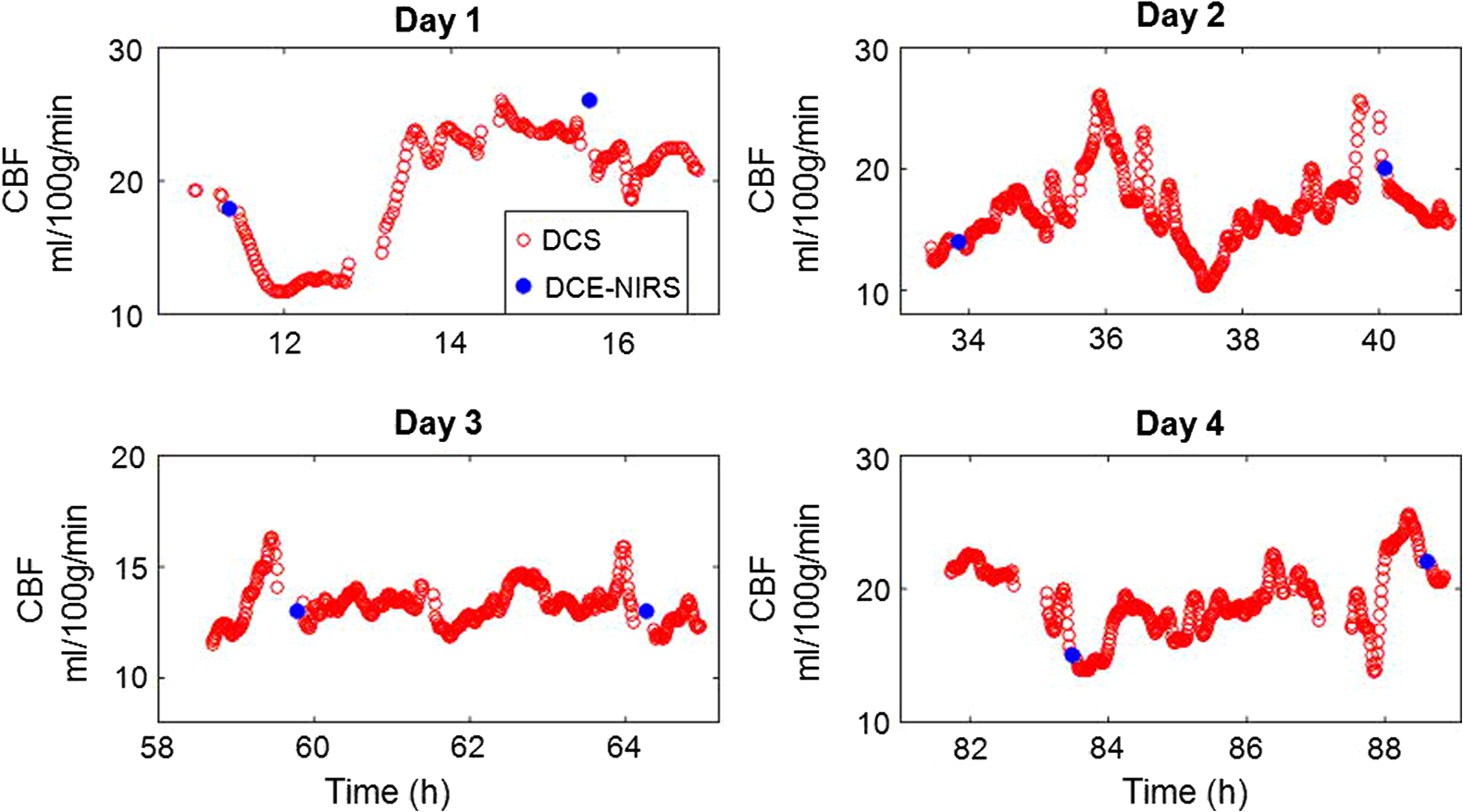 Noninvasive continuous optical monitoring of absolute cerebral blood