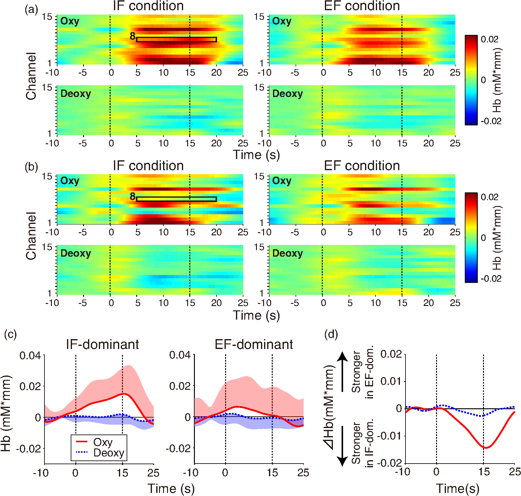 Prefrontal activity predicts individual differences in optimal